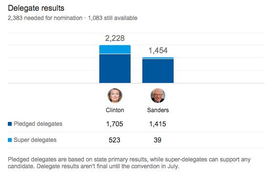 Clinton v Sanders
